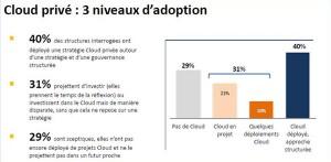 71% des DSI en France misent sur le Cloud privé : 40% l'ont déjà déployé et 31% le projettent. Source : benchmark IDC France, 01.2016.