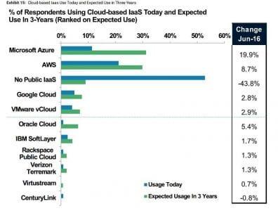 Prévision du marché du Cloud avec forte baisse du privé au profit du public