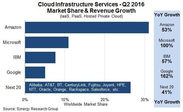 Evolution des principaux acteurs du marché du Cloud
